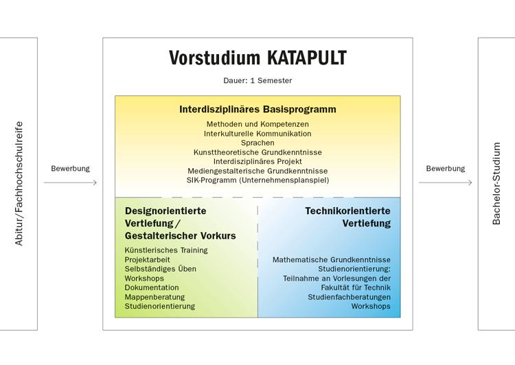 Vorstudium KATAPULT (Schaubild)